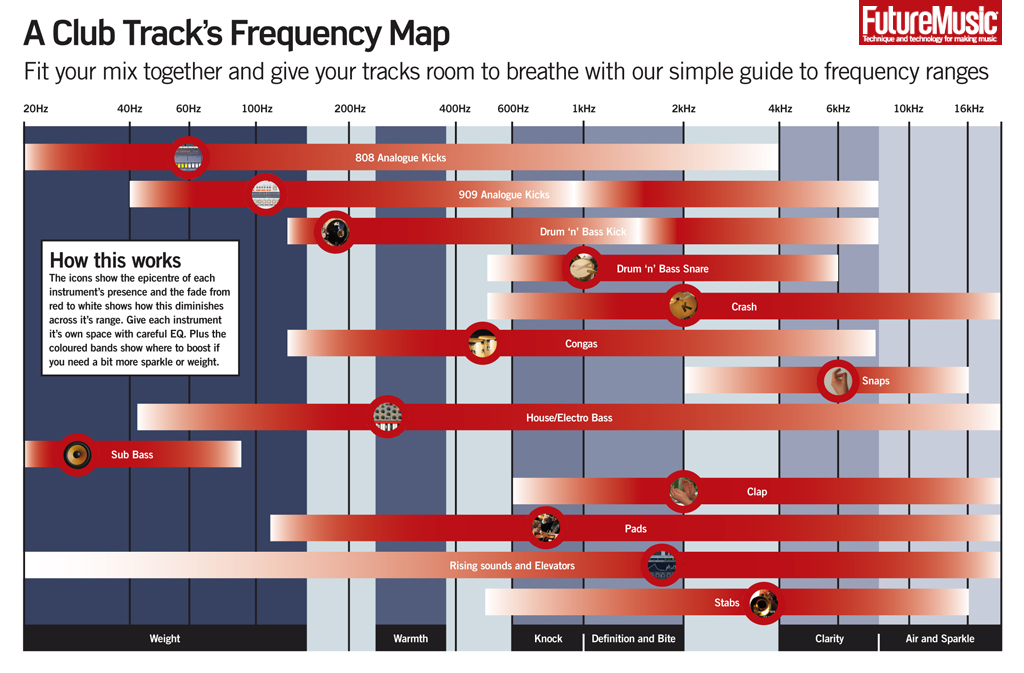 EDM EQ Instrument Frequency Chart For Music Producers